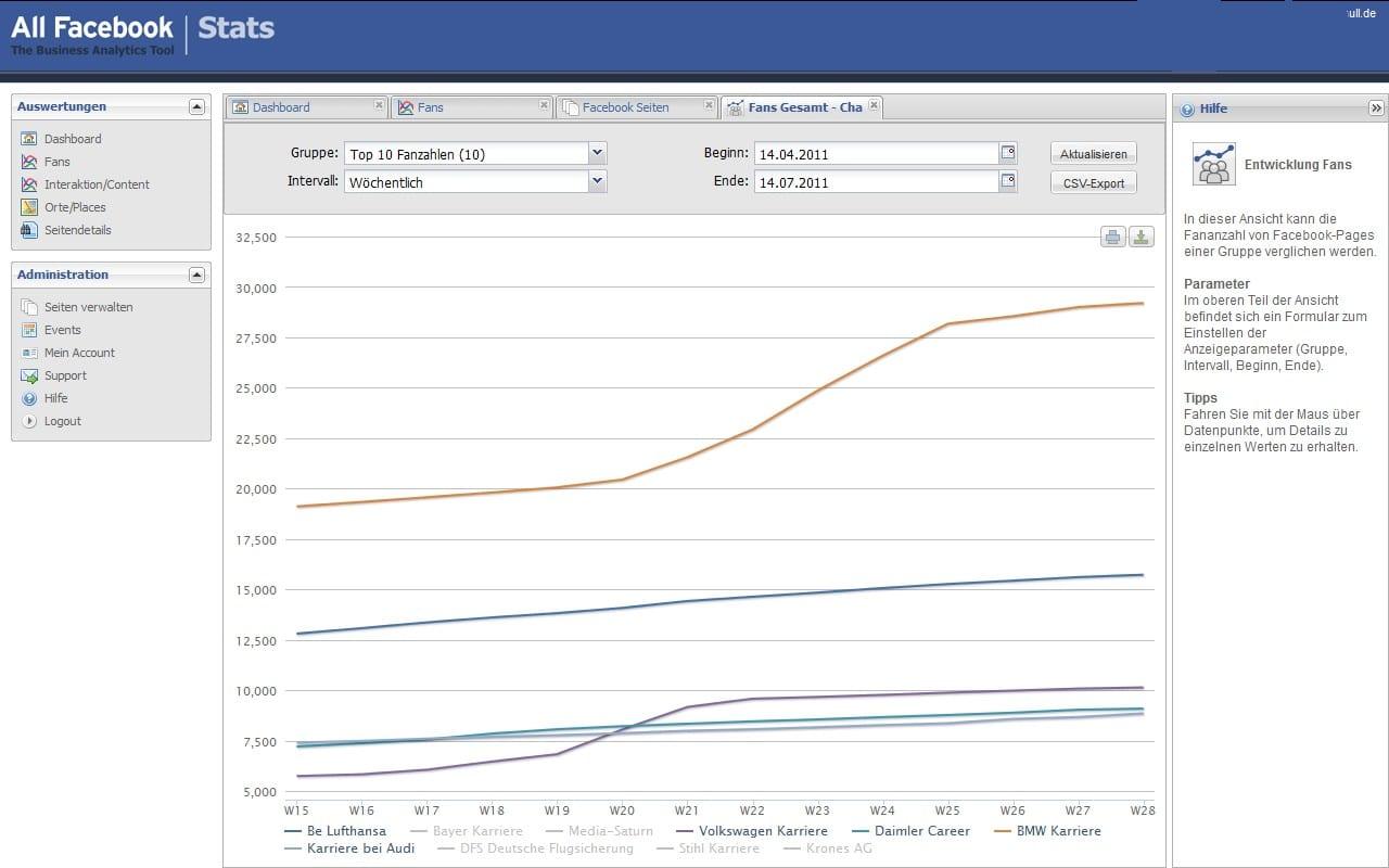 AllFacebook | Stats Dashboard Fanentwicklung Beispiel Top 5 der deutschen Karriere-Pages