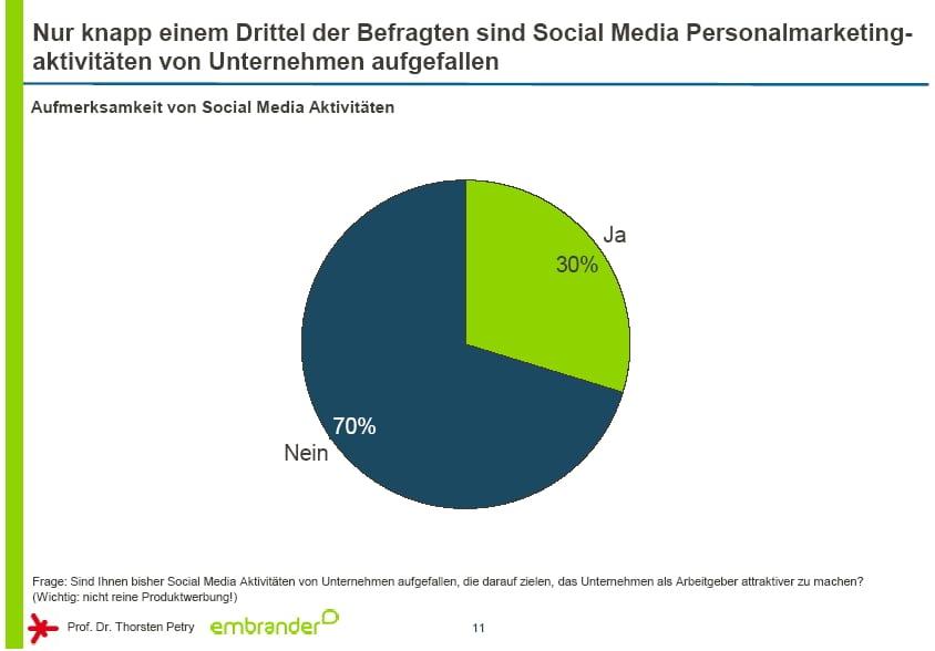 Aufmerksamkeit von Social Media Aktivitäten