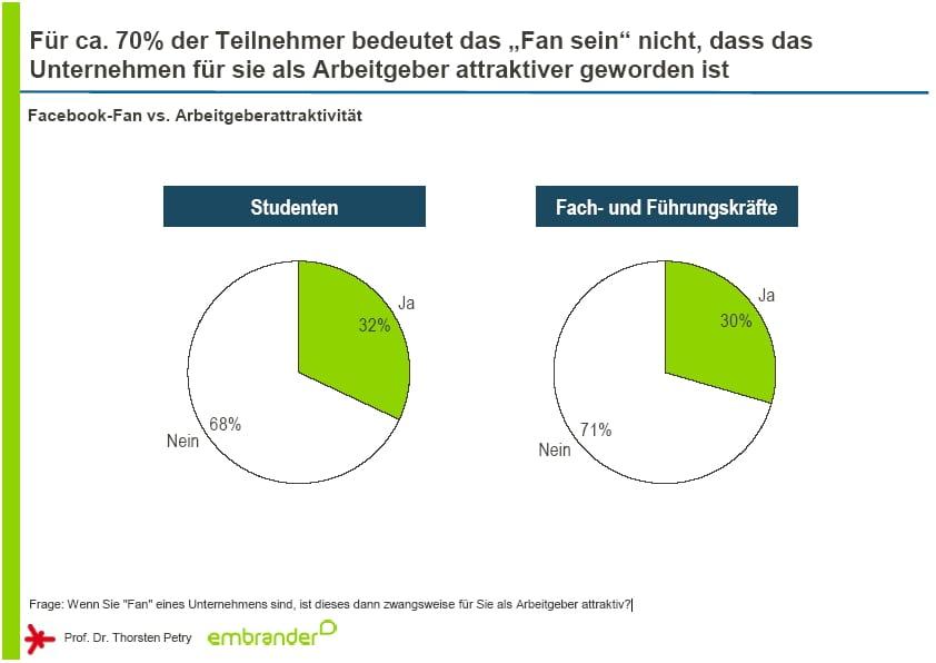 Facebook-Fans vs. Arbeitgeberattraktivität