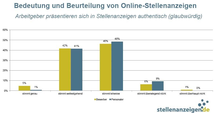 Online-Stellenanzeigen: Authentisch oder nicht, das ist hier die Frage :-) - Quelle: stellenanzeigen.de