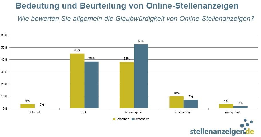 Glaubwürdigkeit von Online-Stellenanzeigen nicht gegeben? - Quelle: stellenanzeigen.de