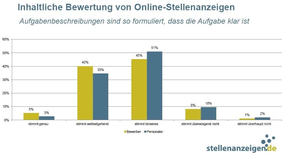 Aufgabenbeschreibungn in Online-Stellenanzeigen aussagekräftig? Pustekuchen! - Quelle: stellenanzeigen.de