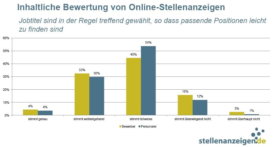Inhaltliche Bewertung von Online-Stellenanzeigen - Selbst am Jobtitel hapert's - Quelle: stellenanzeigen.de