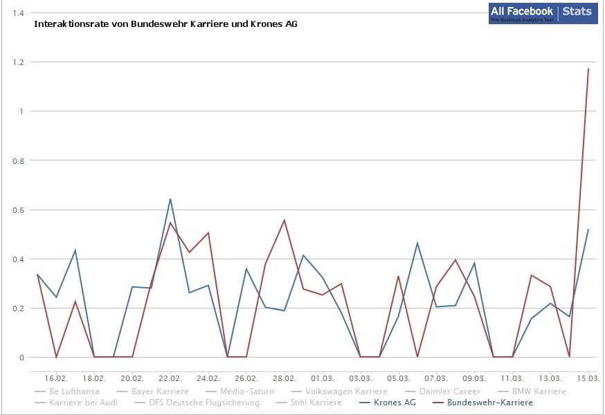 Die Grafik zeigt die Interaktionsraten von Bundeswehr Karriere und Krones AG im Vergleich