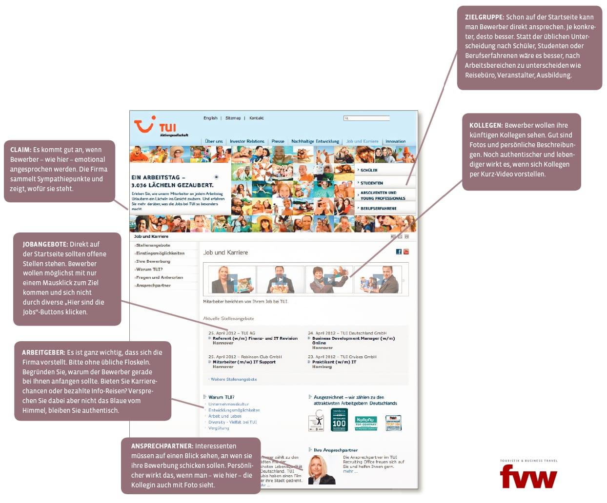 Tipps zur Optimierung der Karriere-Website