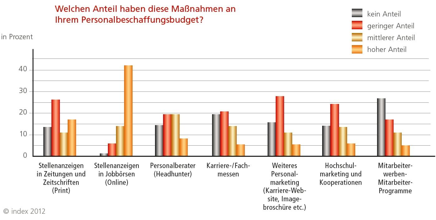 Anteil der Maßnahmen am Personalbeschaffungsbudget - Quelle: index 2012