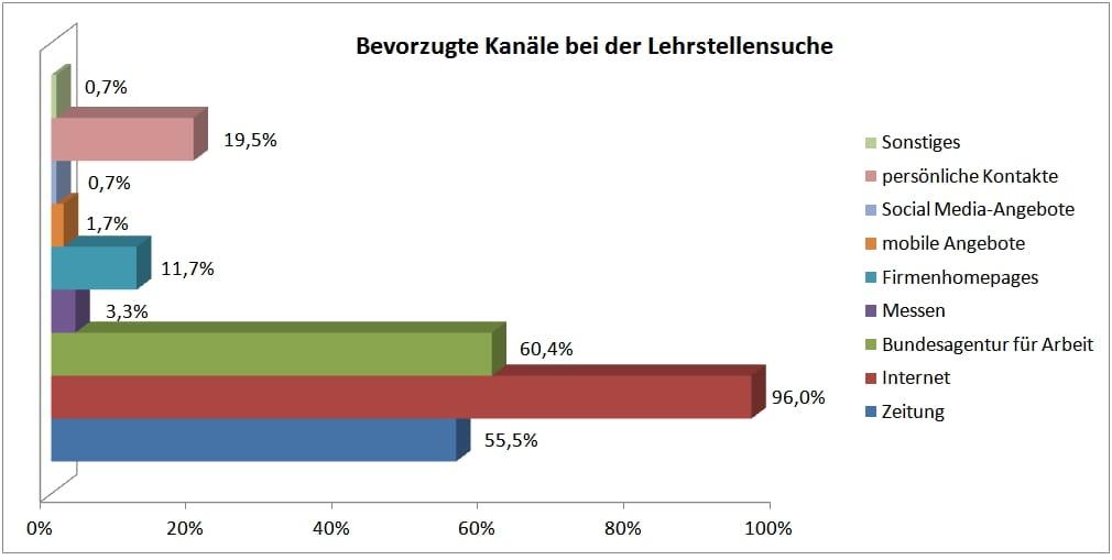 Bevorzugte Kanäle bei der Lehrstellensuche - Datenquelle: meinestadt.de