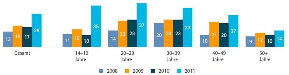Accenture Mobile Web Watch Studie 2011 - Quelle: Accenture