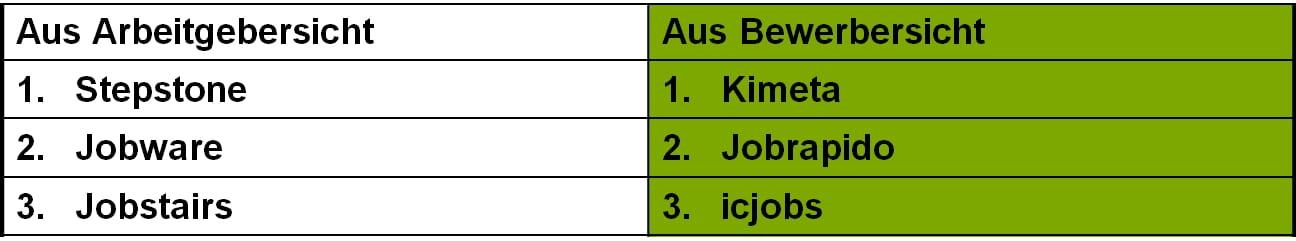 Deutschlands beste Jobportale aus Arbeitgeber und Bewerbersicht - Datenquelle: Crosspro Research