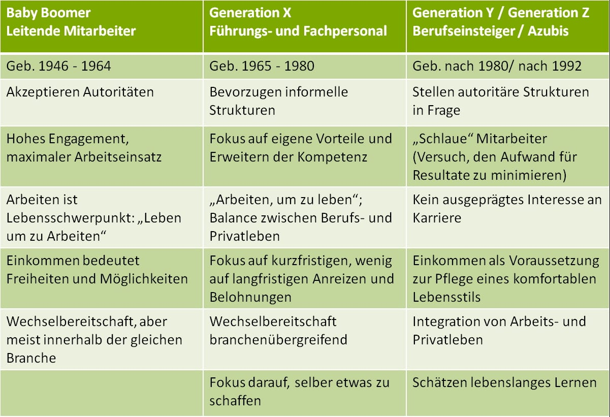 talent relationship management aus sicht der generation why generation x vs generation y