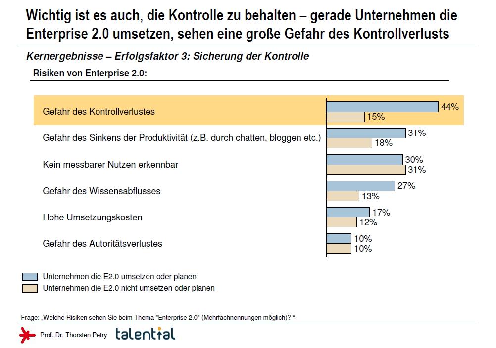 Enterprise 2.0 - Kernergebnisse der Studie von Hochschule Rhein Main und Talential