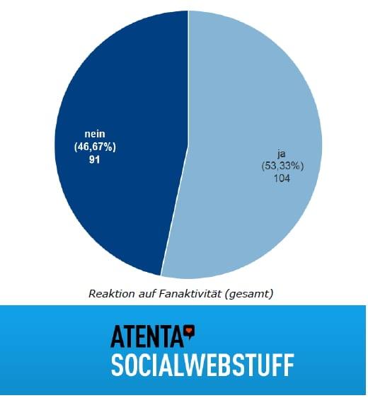 atenta Facebook Recruiting-Studie 2012 - Reaktion auf Fanaktivität auf Facebook Karriereseiten - Quelle atenta