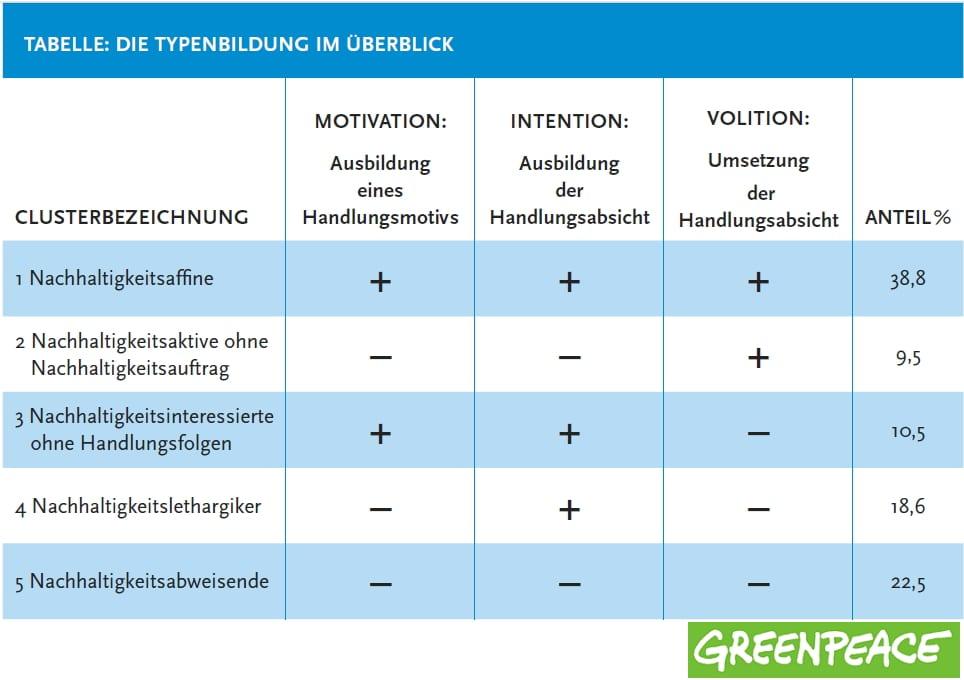 Greenpeace Nachhaltigkeits-Barometer im Kontext Employer Branding- Typenbildung im Überblick - Quelle Greenpeace