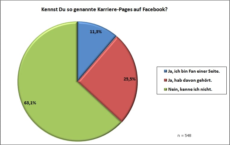 Umfrage - Bekanntheitsgrad von Karriere-Pages auf Facebook unter deutschen Studierenden