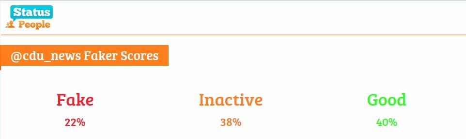 cdu_news Twitter Account - lt. Status People viel Fakes, viel inaktiv