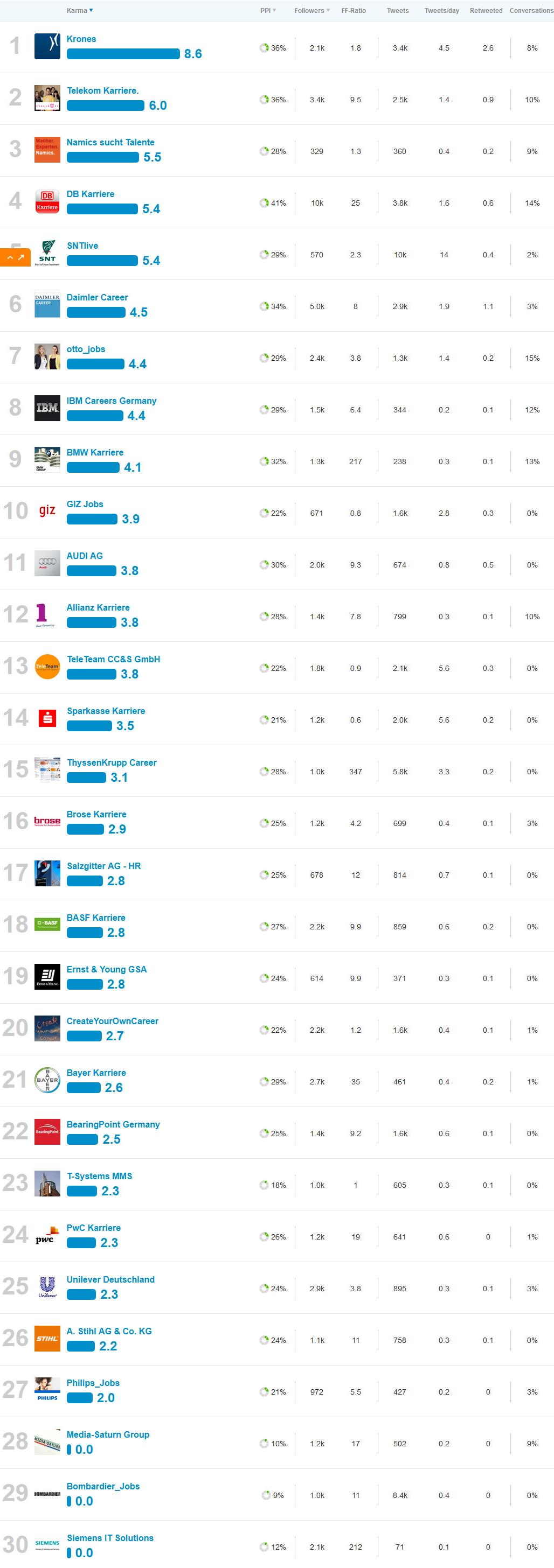 Das etwas andere Twitter Karriere-Channel Ranking