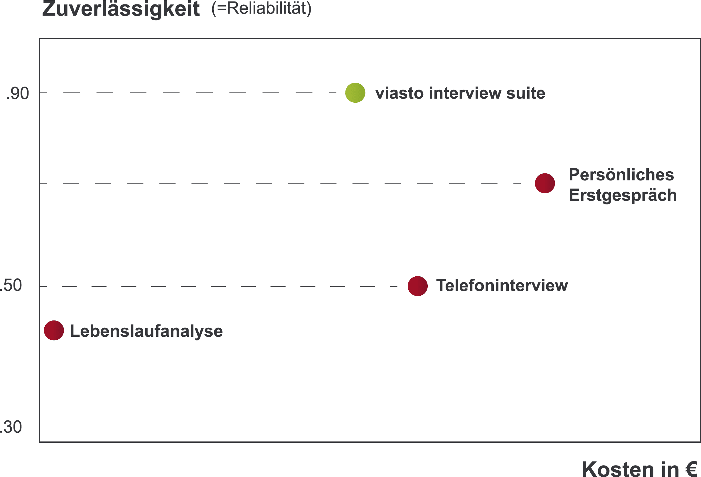 Zuverlässigkeit und Kosten von Personalauswahlverfahren im Vergleich