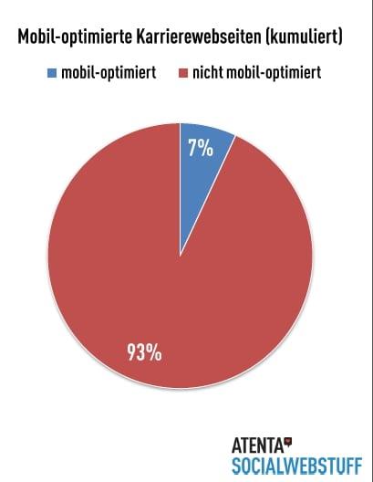 Mobil optimierte Karriere-Websites in Deutschland - Fehlanzeige - Quelle atenta