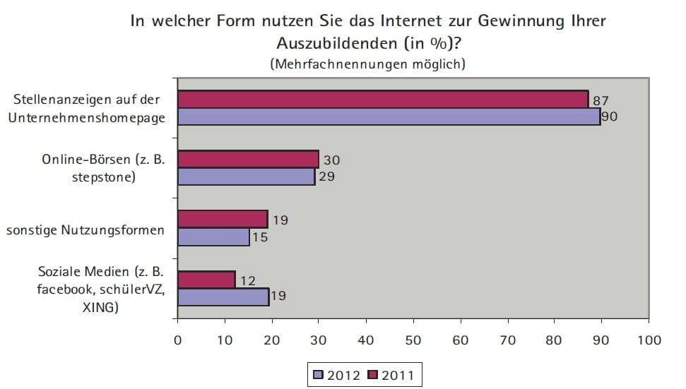 Nutzung des Internet zur Gewinnung von Azubis - Quelle DIHK Ausbildungsumfrage 2013