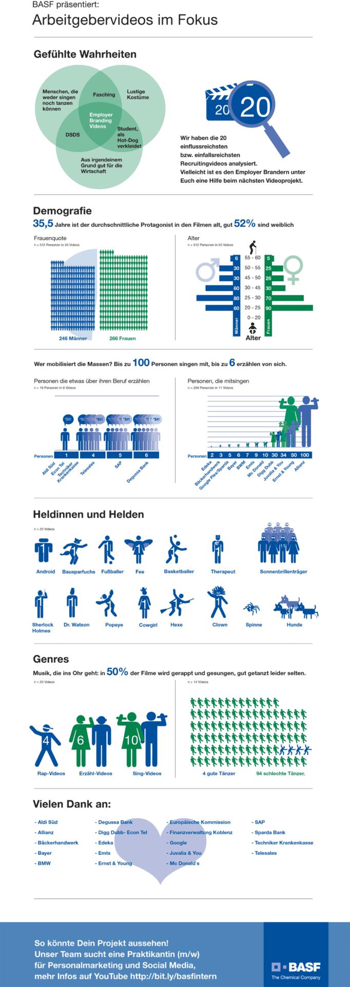 Personalmarketing mit Infografik zu Arbeitgebervideos - BASF sucht Praktikanten - Quelle BASF