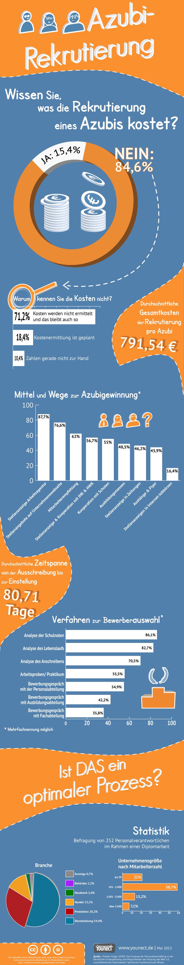 Azubi-Recruiting: Wissen Sie was die Rekrutierung von Azubis kostet? - Quelle: Younect