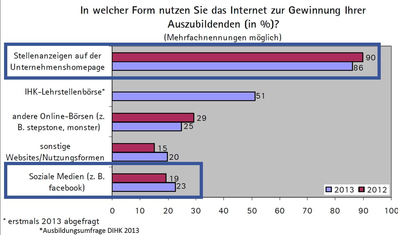 Ausbildungsmarketing - Nutzung des Internet zur Gewinnung von Auszubildenden - Quelle Ausbildungsumfrage DIHK