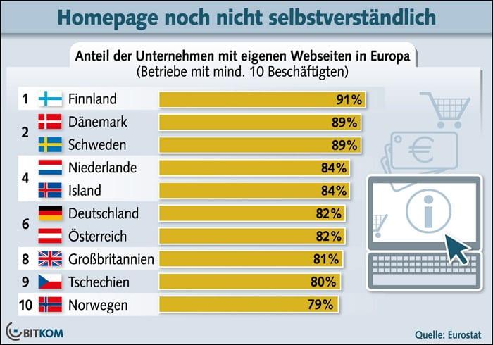 BITKOM - Fast jedes fünfte Unternehmen in Deutschland hat keine eigene Website!