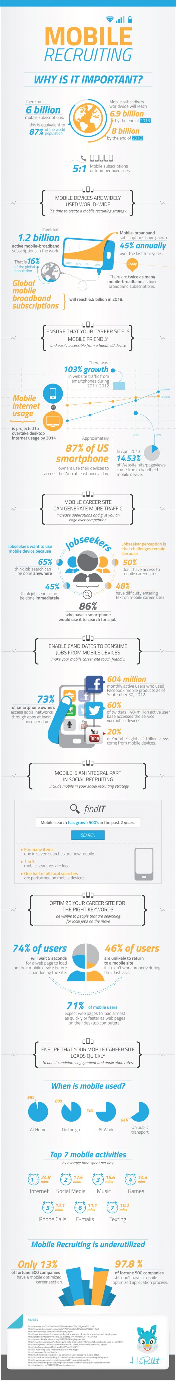 Mobile Recruiting Infografik - Quelle -hireRabbit