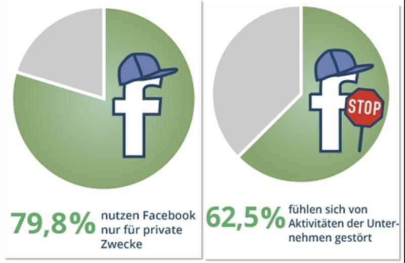 Personalmarketing auf Facebook - an der Zielgruppe vorbei? Quelle: meinpraktikum.de