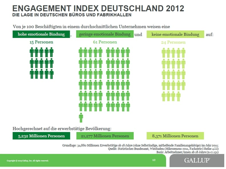 Engagement Index Deutschland 2012 - Quelle-Copyright Gallup
