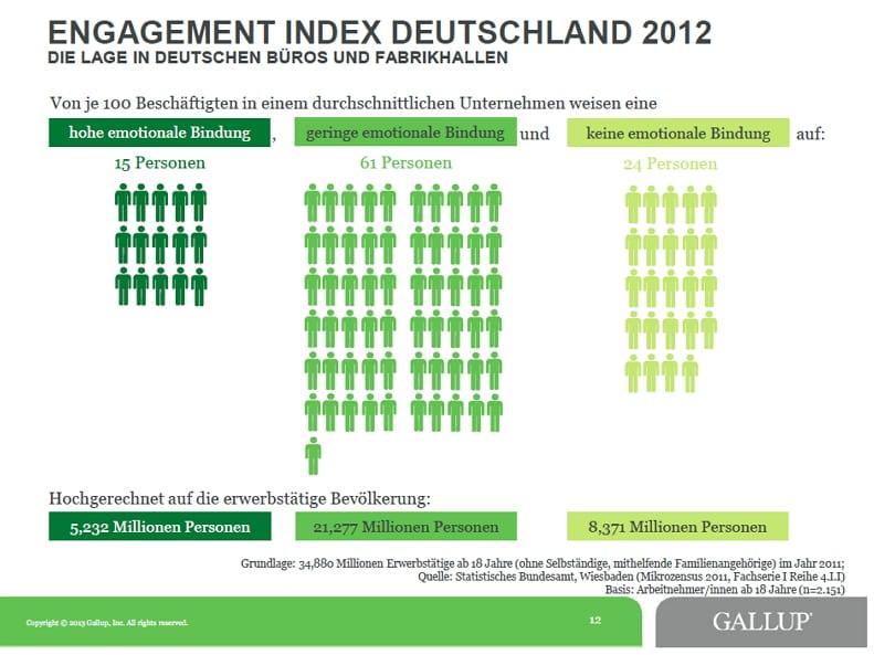 Engagement Index Deutschland 2012 - Quelle-Copyright Gallup
