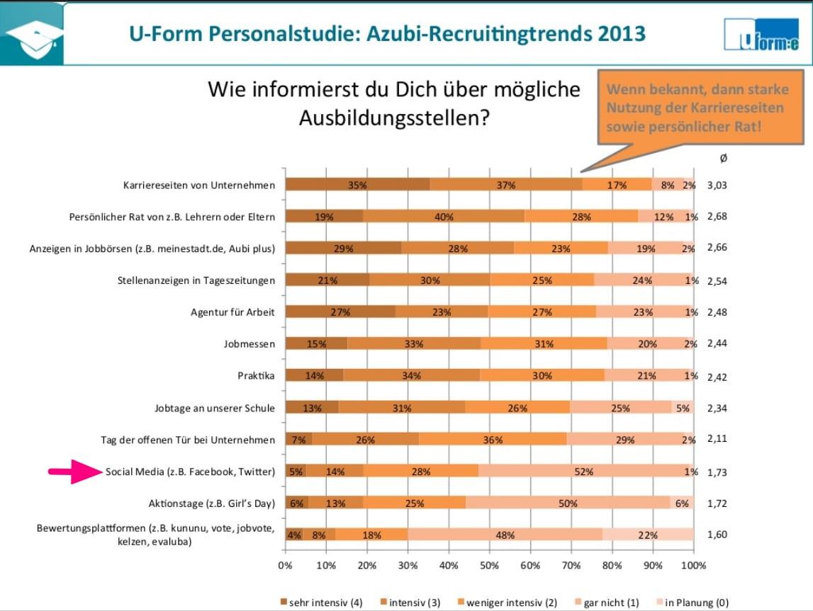 Informationsquellen für die Berufsorientierung - Azubi-Recruitingtrends