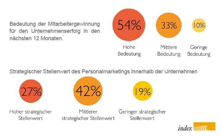 Bedeutung von Personalmarketing und Recruiting - Quelle index