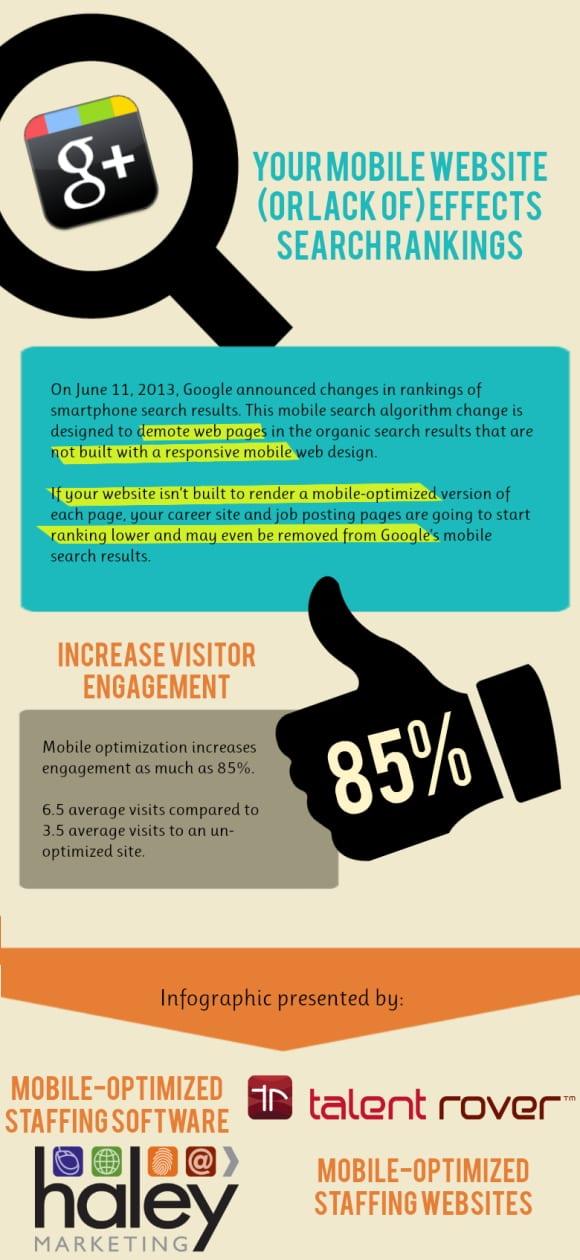 Fehlende Mobile Website hat Auswirkungen auf Google-Ranking - Grafikquelle Haleymarketing