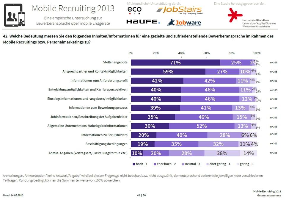 Mobile Recruiting 2013 - Bedeutung von Informationen für eine gezielte Bewerberansprache