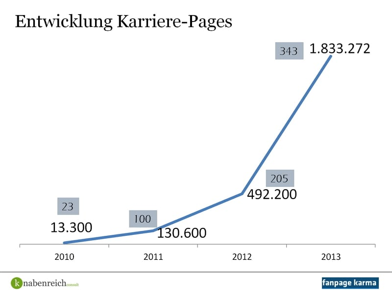 Entwicklung Facebook Karriere-Pages 2010 - 2013