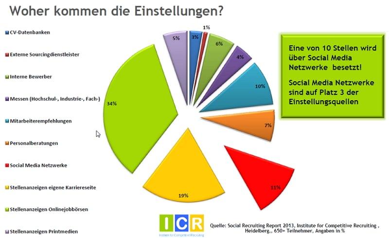 Social Media Recruiting-Studie - Besetzung der Stellen über Social Media - Quelle ICR