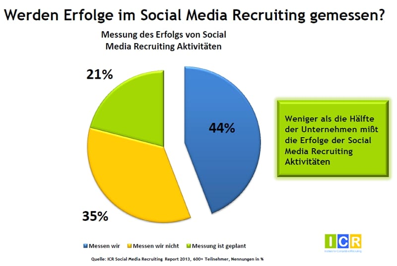 Social Media Recruiting-Studie - Erfolgsmessung Fehlanzeige - Quelle ICR