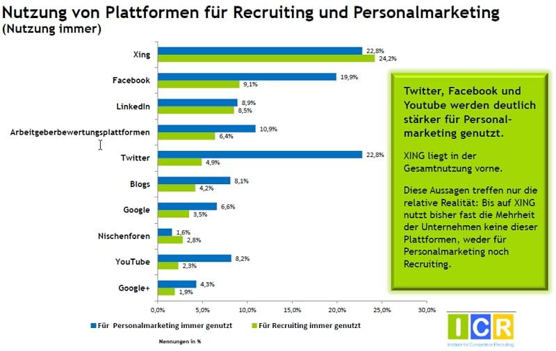 Social Media Recruiting-Studie - Nutzung von Plattformen für Recruiting und Personalmarketing - Quelle ICR