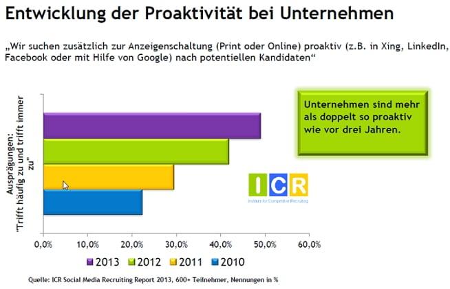 Social Media Recruiting-Studie - Proaktivität bei Unternehmen - Quelle ICR