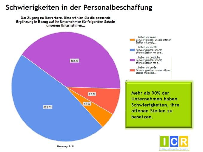 Social Media Recruiting-Studie - Schwierigkeiten in der Personalbeschaffung - Quelle ICR