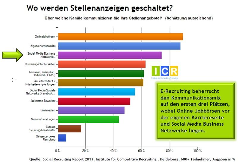 Social Media Recruiting-Studie - Wo Stellenanzeigen geschaltet werden - Quelle ICR
