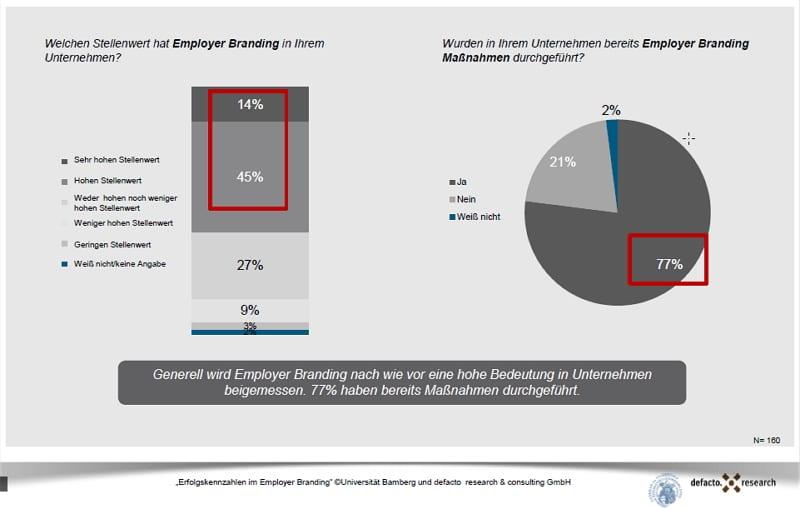 Stellenwert von Employer Brandig - Quelle defacto