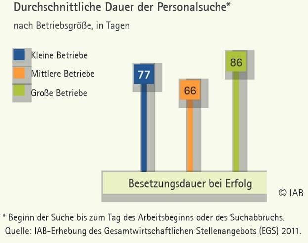 Personalsuche in Deutschland - Durchschnittliche Besetzungsdauer bei Erfolg - Quelle IAB