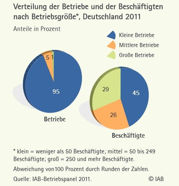 Verteilung der Betriebe und der Beschäftigten - Quelle IAB