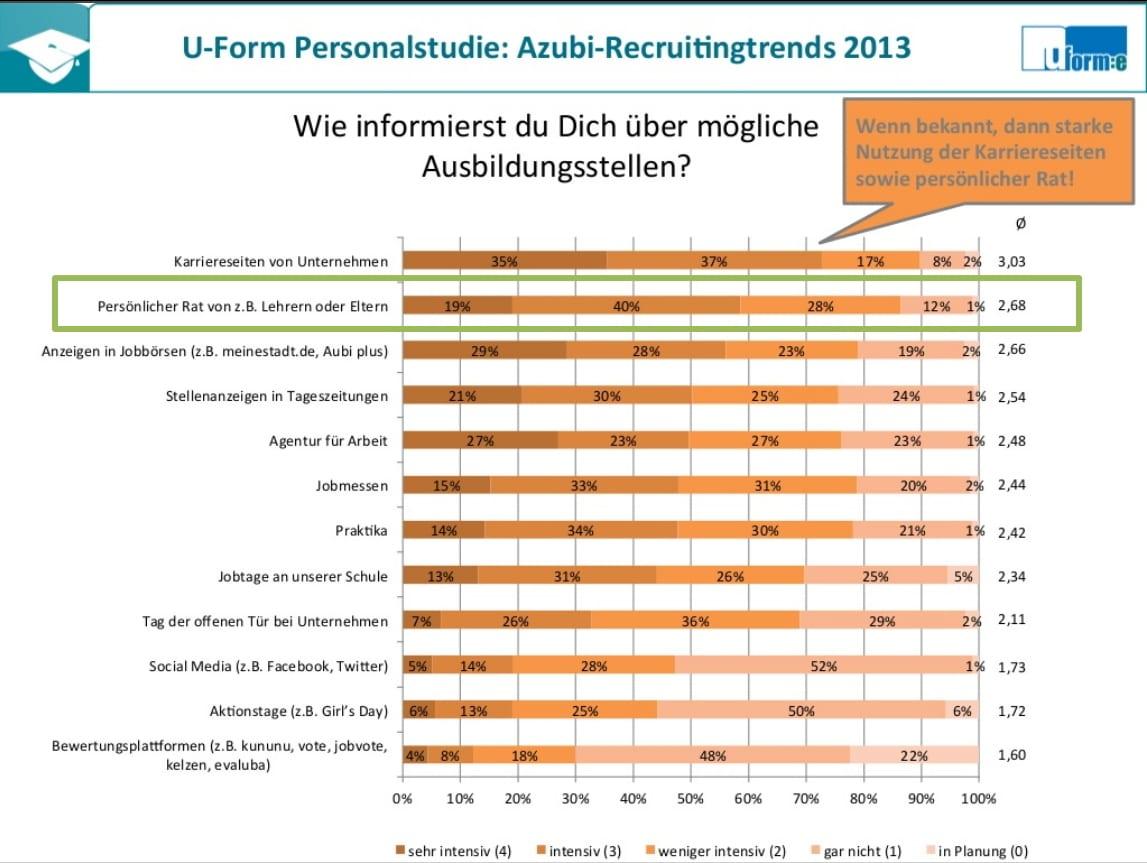 Mein Besuch auf der Ausbildungsmesse Wiesbaden. Oder: Hau bloß ab! Wir brauchen dich hier nicht, die Zweite. 1 Informationsquellen für die Berufsorientierung Azubi Recruitingtrends 2013