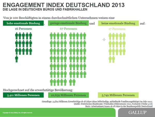 Engagement Index Deutschland 2013 - Quelle Gallup
