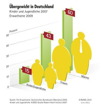 Übergewicht in Deutschland - Quelle Bund