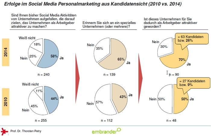 Erfolge im Social Media Personalmarketing aus Kandidatensicht - Quelle embrander