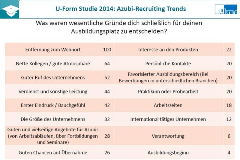 Gründe für die Wahl des Ausbildungsplatzes - Azubi-Recruiting Trends